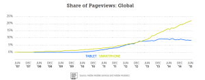 mobile-tablet pageviews stats 2016
