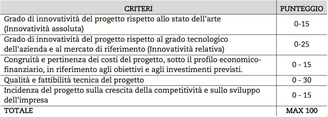 Criteri Di Selezione Bando Innovazione Lombardia 2016
