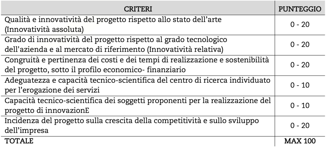 Criteri Di Valutazione Progettuale Mis. B - Bando Ricerca 2016 Regione Lombardia