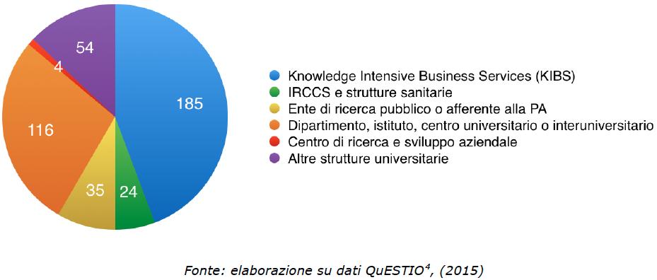 Composizione dei Centri di Ricerca e di Trasferimento Tecnologico (CRTT) registrati, anno 2015