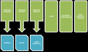 Blocchi logici company profile